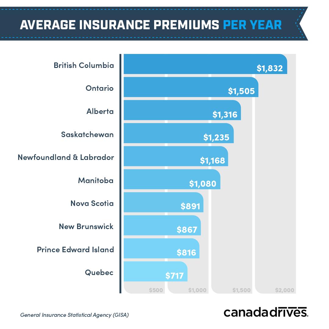 graphik srednei stoimosti strahovki na avtomovil v kanade v 2019 godu
